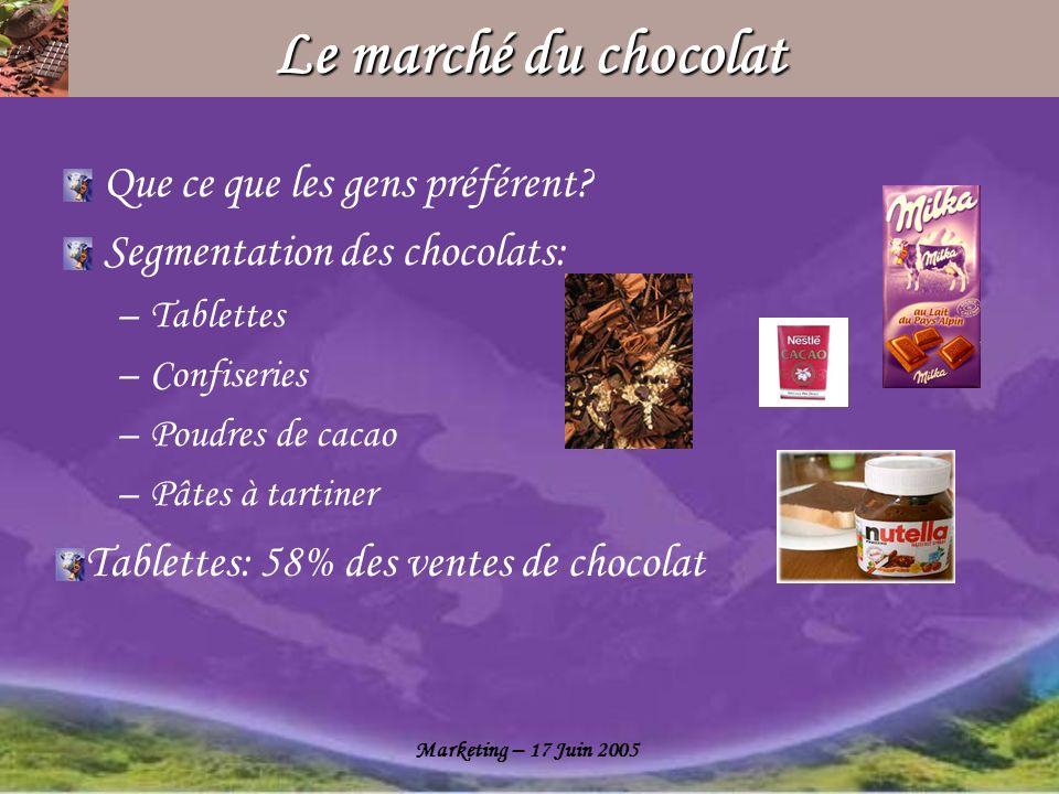Le marché du chocolat Que ce que les gens préférent