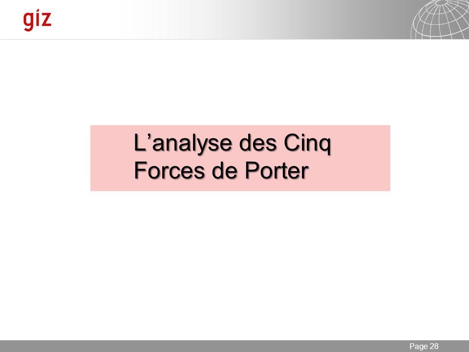 L'analyse des Cinq Forces de Porter