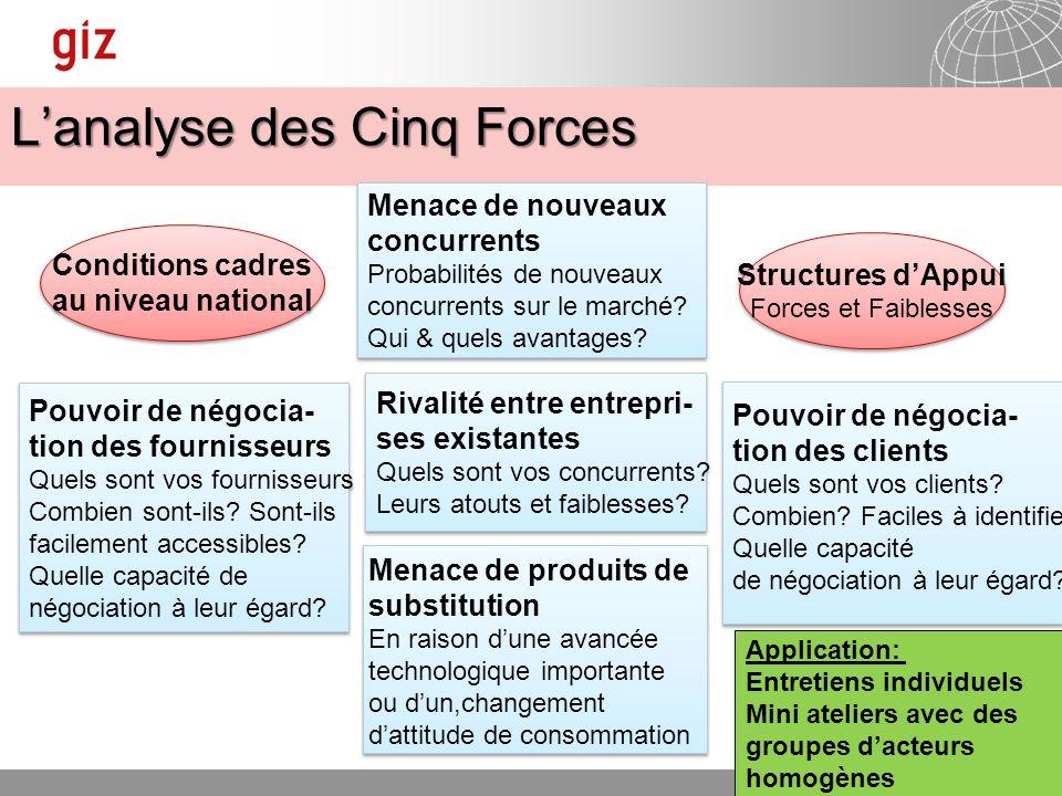 L'analyse des Cinq Forces