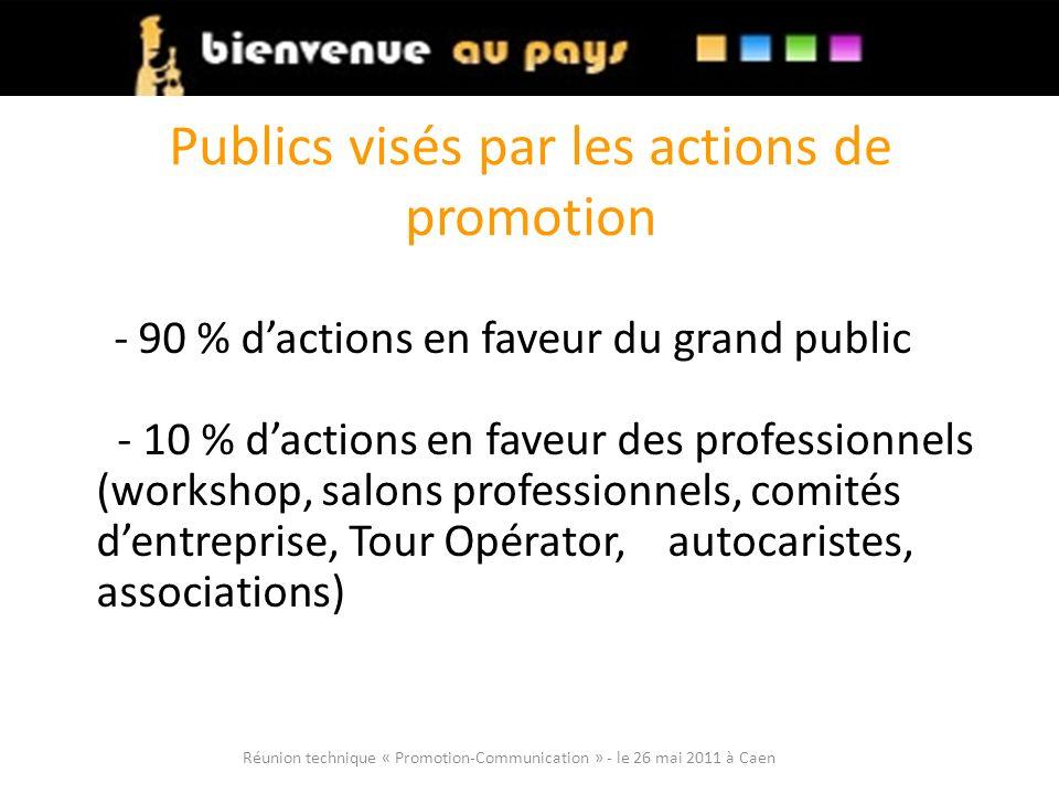 Publics visés par les actions de promotion