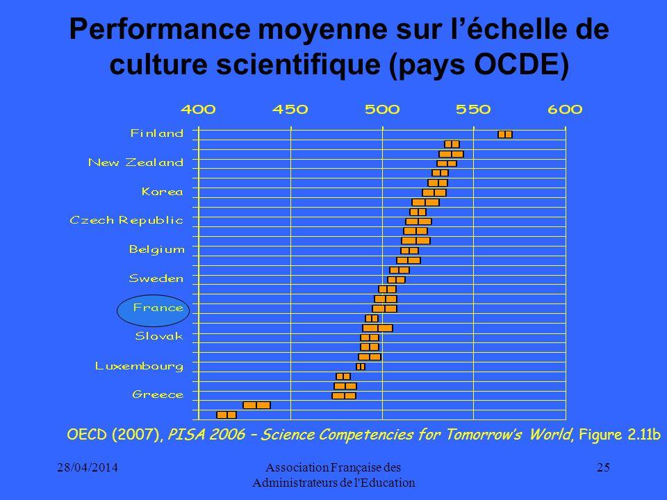 Performance moyenne sur l'échelle de culture scientifique (pays OCDE)