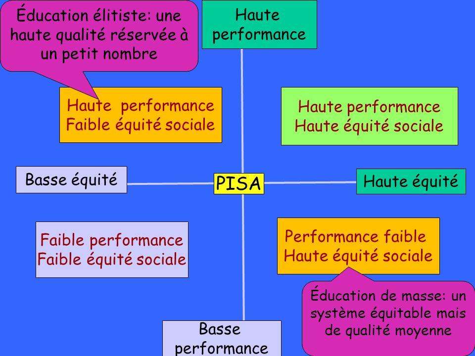 PISA Éducation élitiste: une haute qualité réservée à un petit nombre