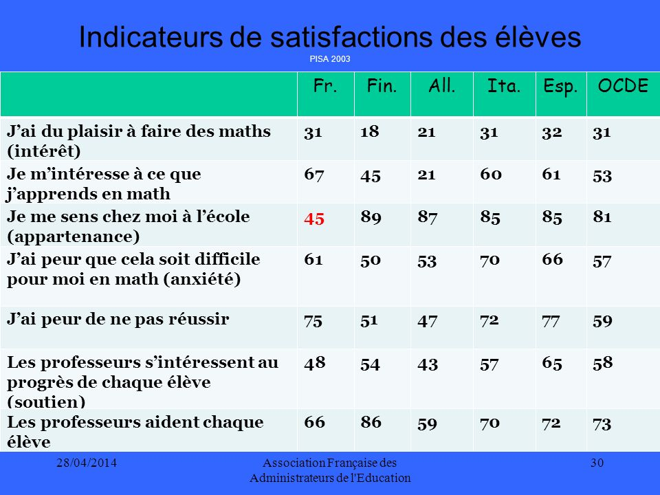 Indicateurs de satisfactions des élèves PISA 2003