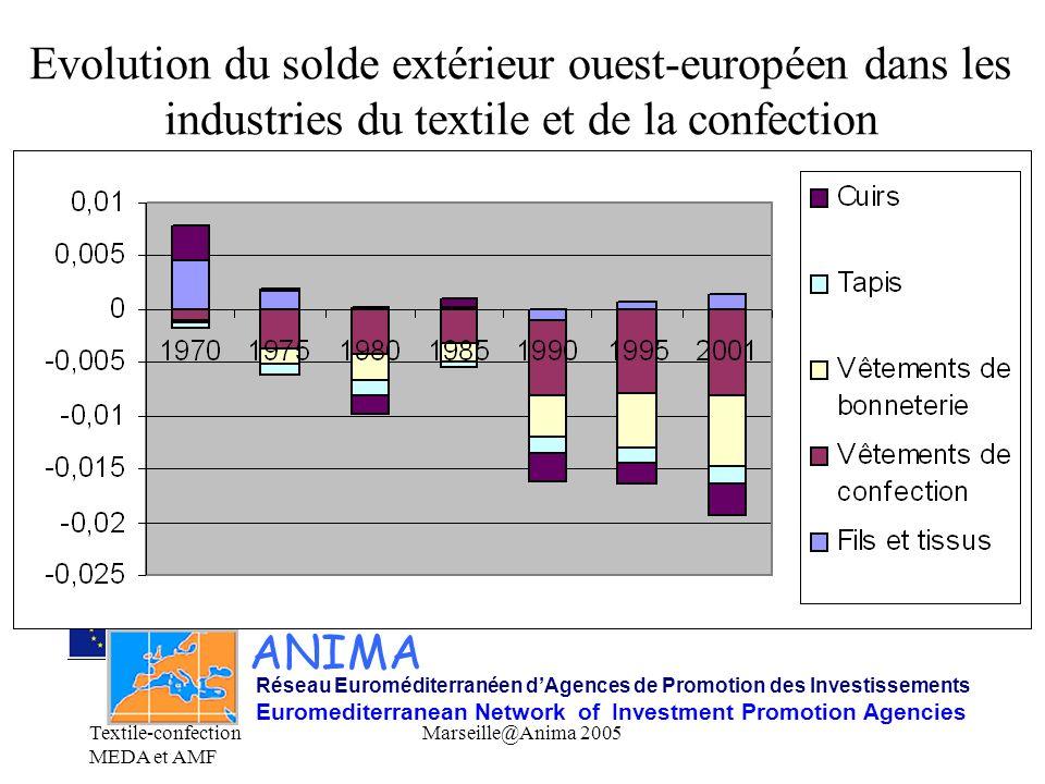 Evolution du solde extérieur ouest-européen dans les industries du textile et de la confection