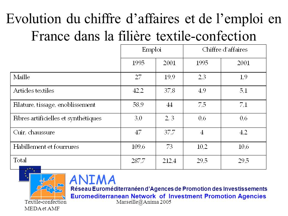 Evolution du chiffre d'affaires et de l'emploi en France dans la filière textile-confection