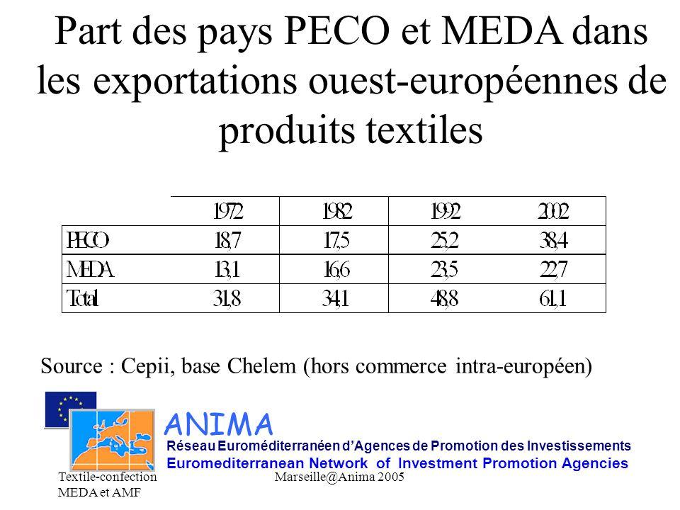 Part des pays PECO et MEDA dans les exportations ouest-européennes de produits textiles