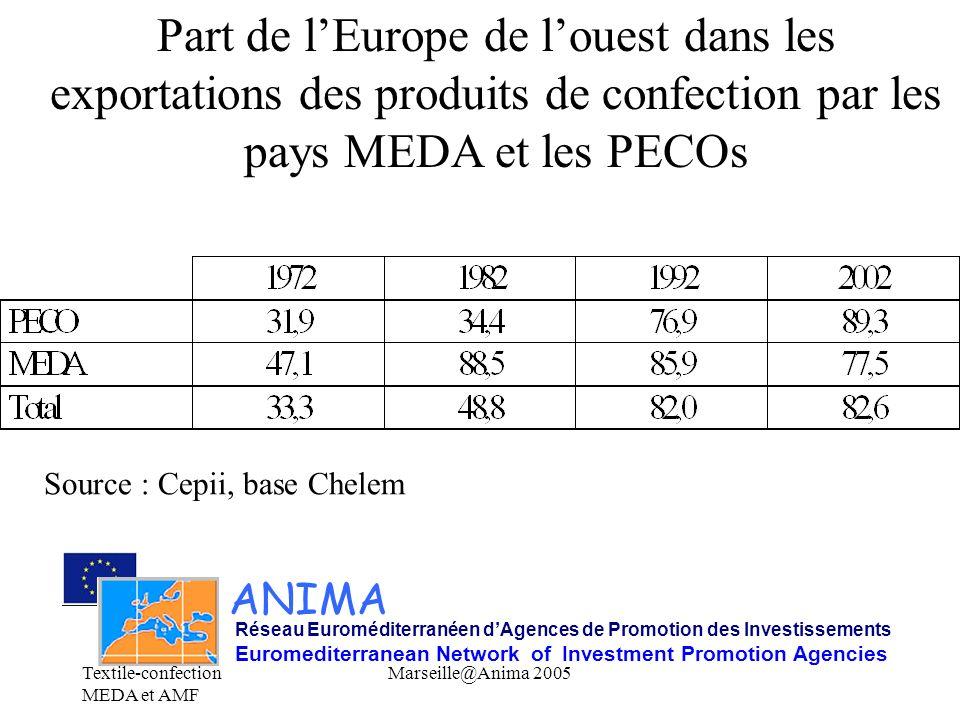 Part de l'Europe de l'ouest dans les exportations des produits de confection par les pays MEDA et les PECOs