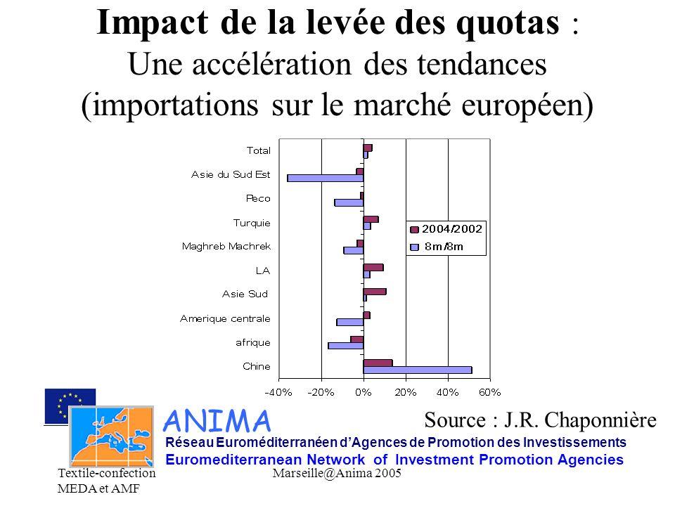 Impact de la levée des quotas : Une accélération des tendances (importations sur le marché européen)