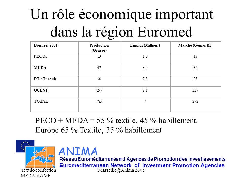 Un rôle économique important dans la région Euromed