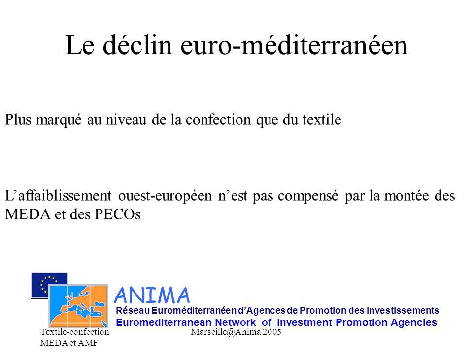 Le déclin euro-méditerranéen