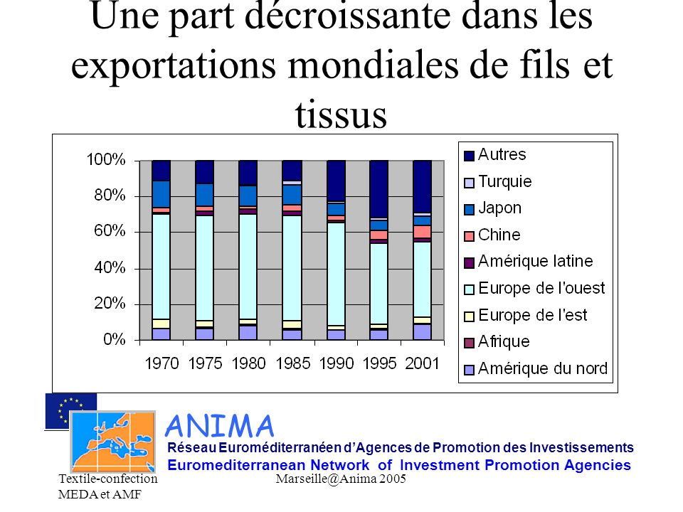 Une part décroissante dans les exportations mondiales de fils et tissus