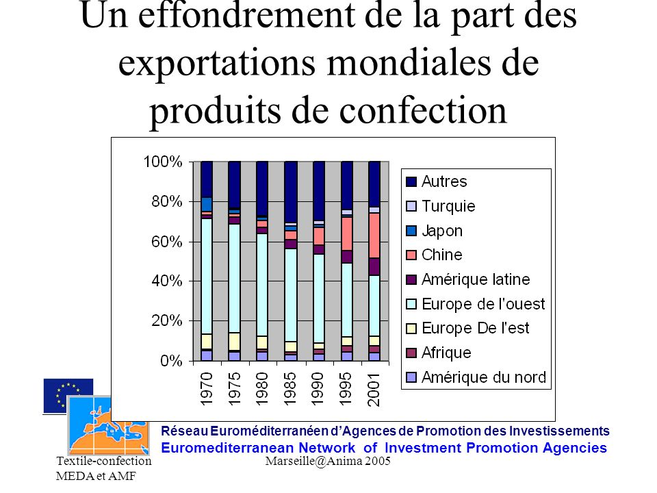 Un effondrement de la part des exportations mondiales de produits de confection