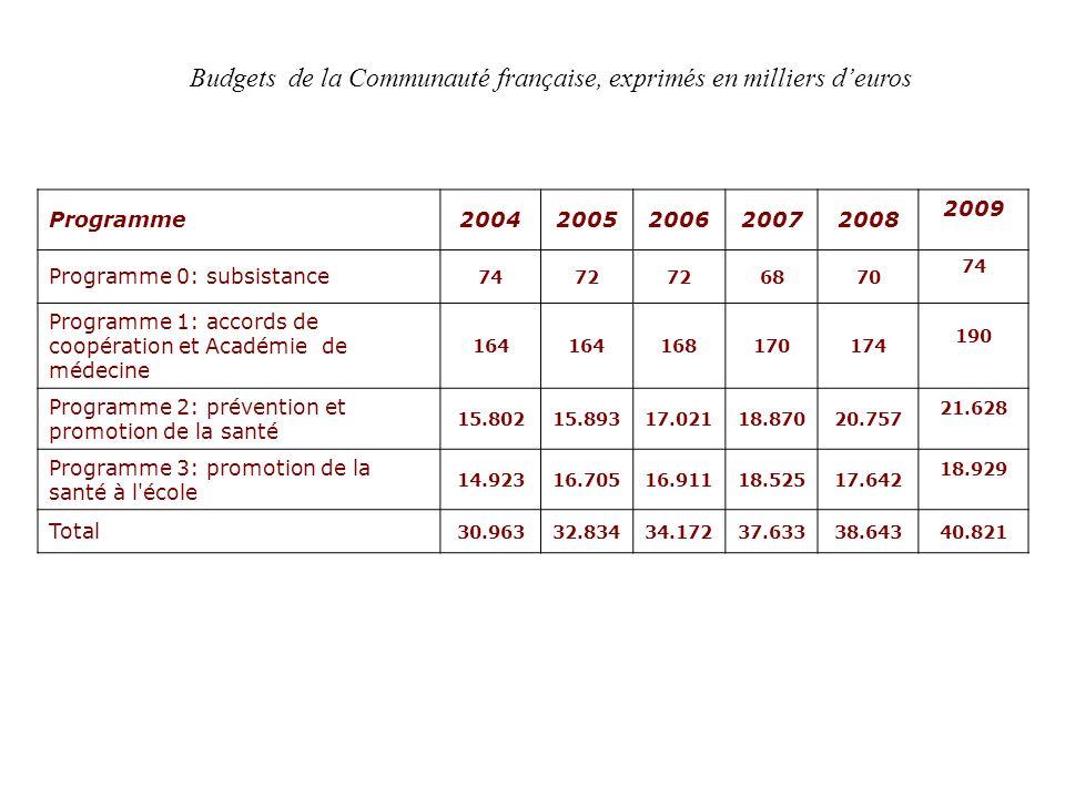 Budgets de la Communauté française, exprimés en milliers d'euros