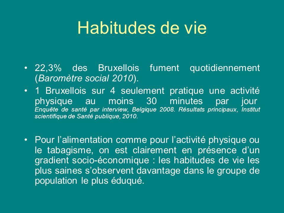 Habitudes de vie 22,3% des Bruxellois fument quotidiennement (Baromètre social 2010).