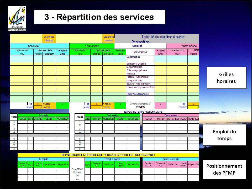 3 - Répartition des services Positionnement des PFMP