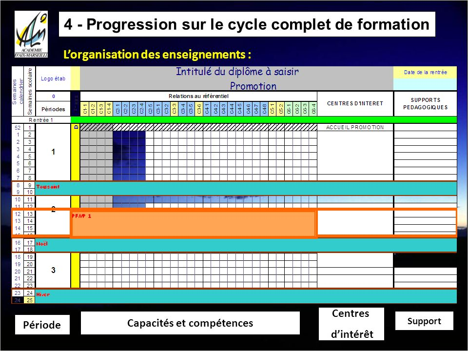 4 - Progression sur le cycle complet de formation