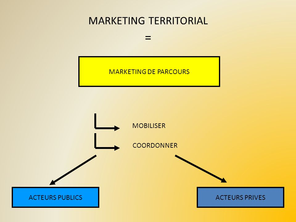 MARKETING TERRITORIAL
