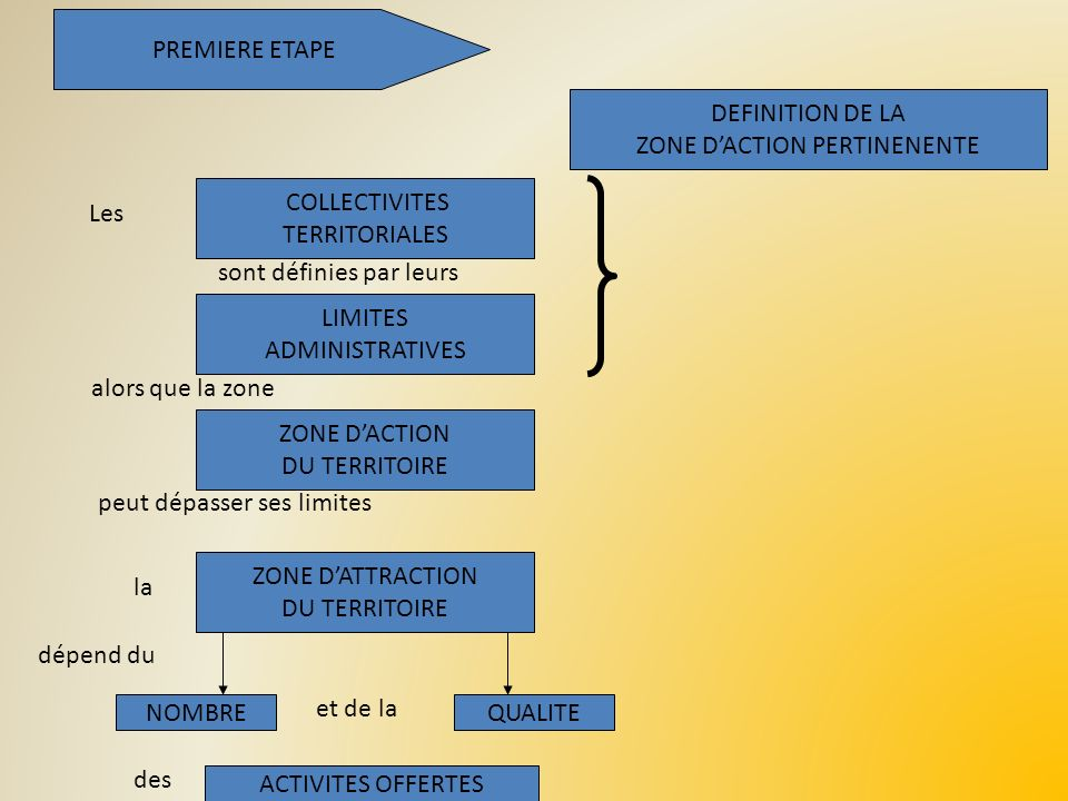 ZONE D'ACTION PERTINENENTE