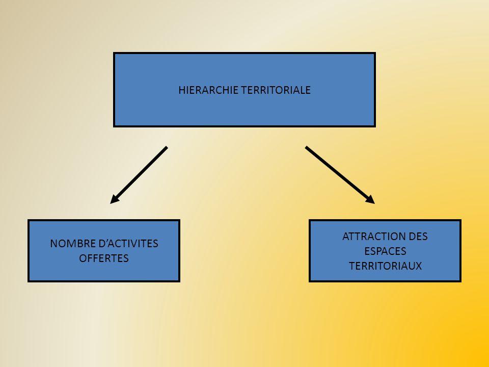 HIERARCHIE TERRITORIALE