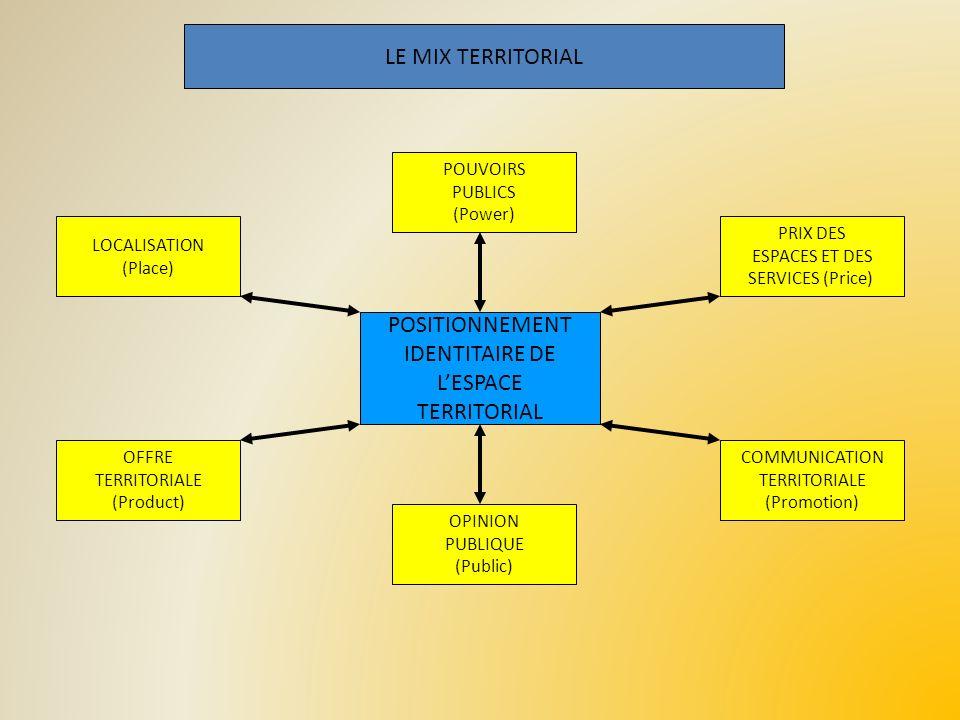LE MIX TERRITORIAL POSITIONNEMENT IDENTITAIRE DE L'ESPACE TERRITORIAL