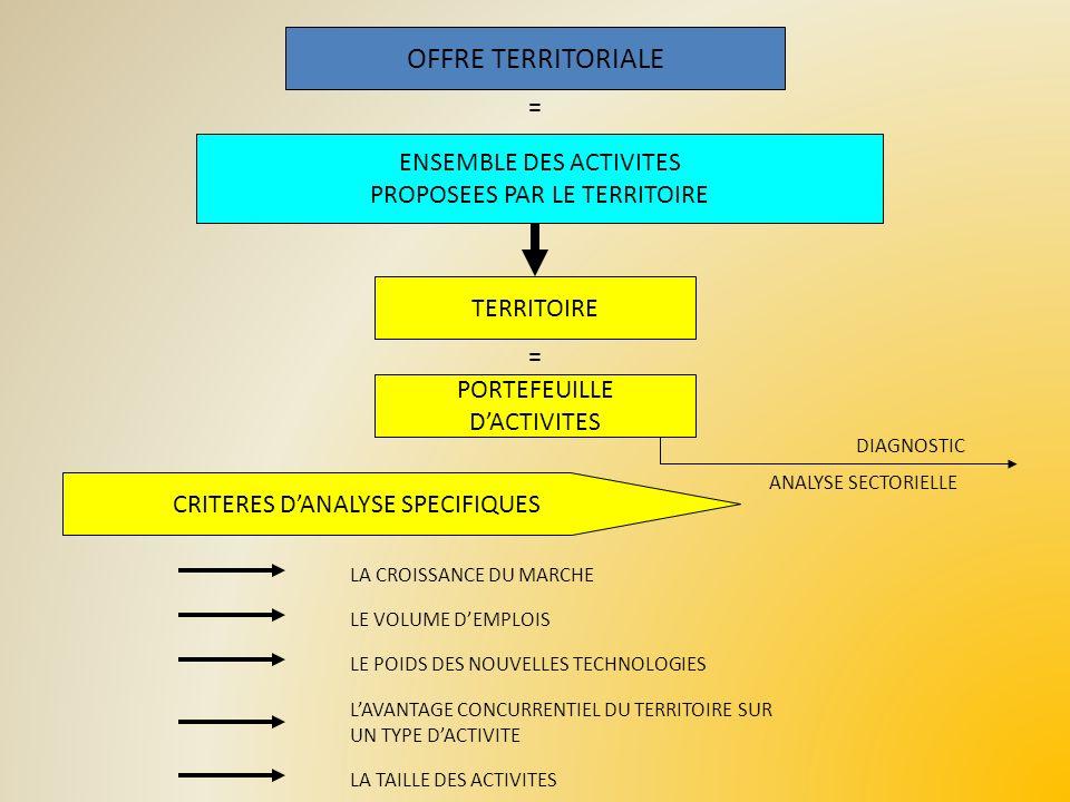 OFFRE TERRITORIALE = ENSEMBLE DES ACTIVITES