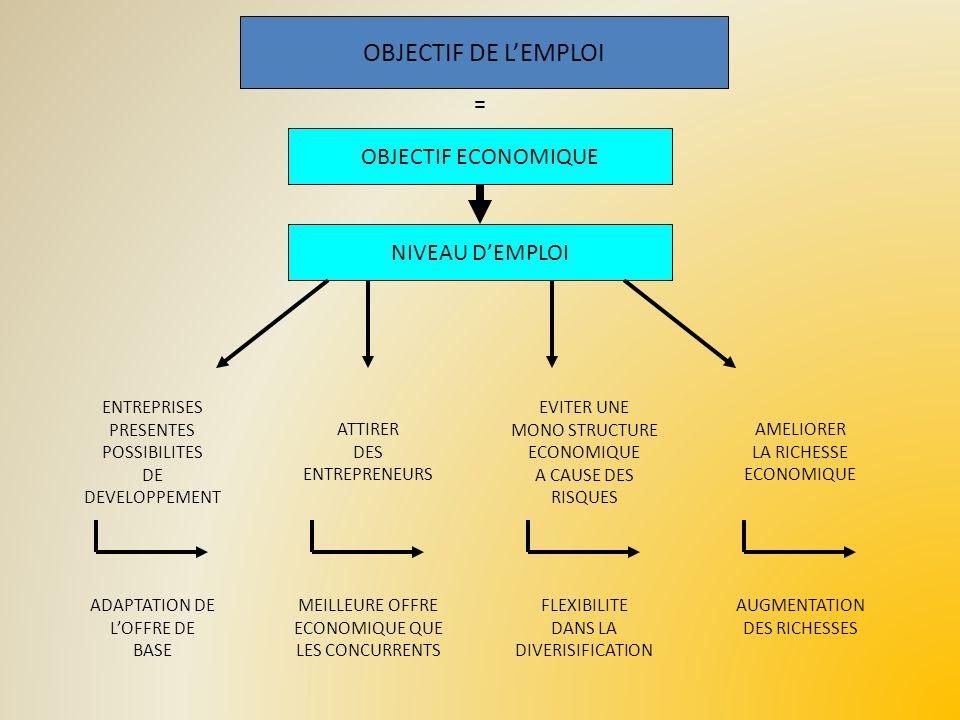 OBJECTIF DE L'EMPLOI = OBJECTIF ECONOMIQUE NIVEAU D'EMPLOI ENTREPRISES