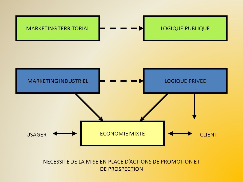 MARKETING TERRITORIAL LOGIQUE PUBLIQUE