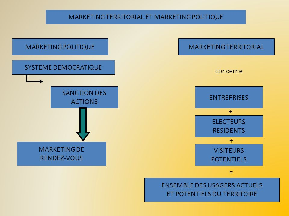 MARKETING TERRITORIAL ET MARKETING POLITIQUE