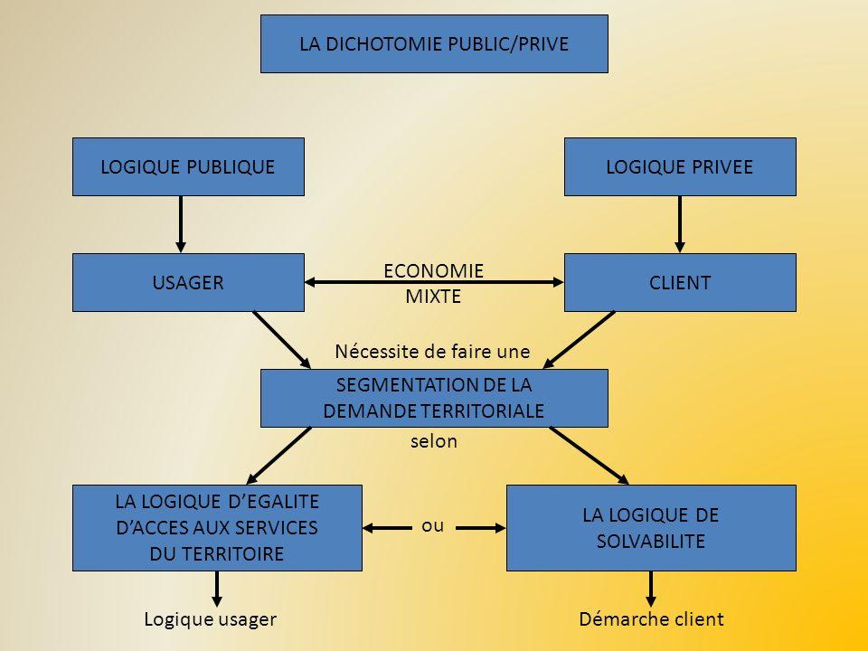 LA DICHOTOMIE PUBLIC/PRIVE