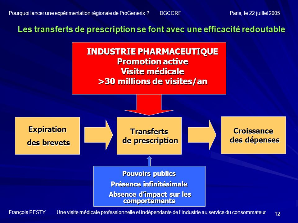 Les transferts de prescription se font avec une efficacité redoutable