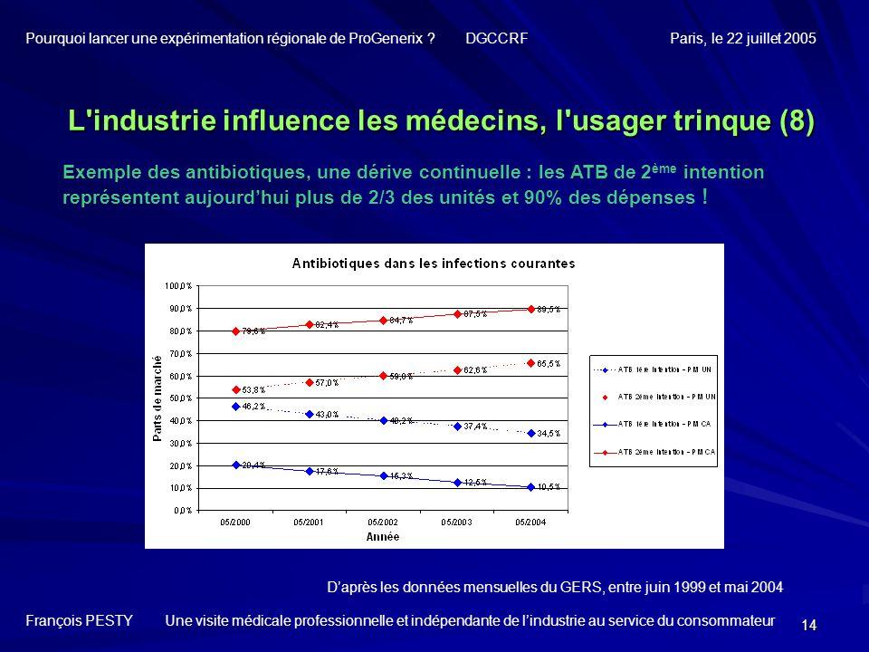 L industrie influence les médecins, l usager trinque (8)