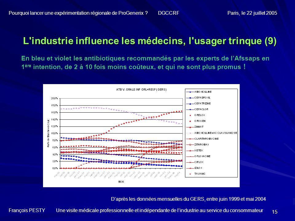L industrie influence les médecins, l usager trinque (9)