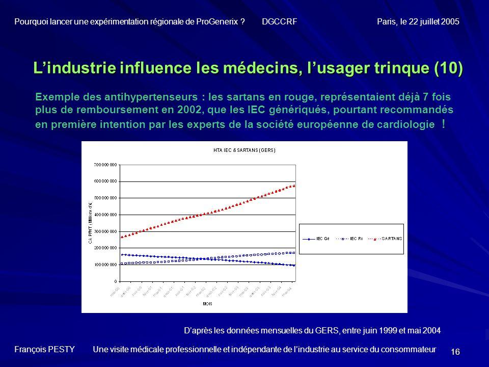 L'industrie influence les médecins, l'usager trinque (10)