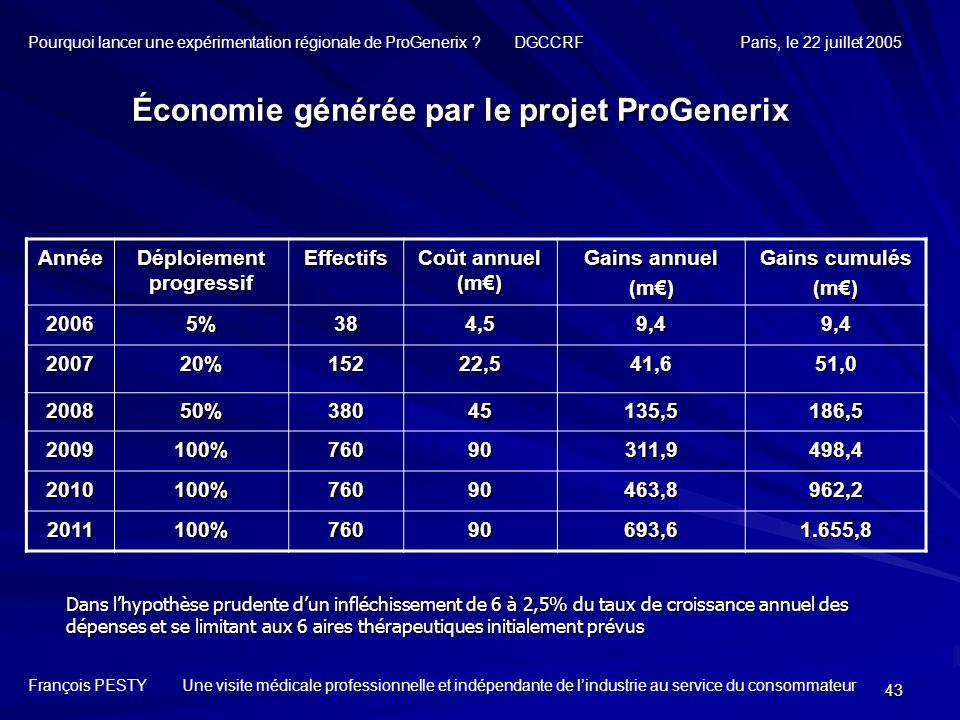 Économie générée par le projet ProGenerix Déploiement progressif