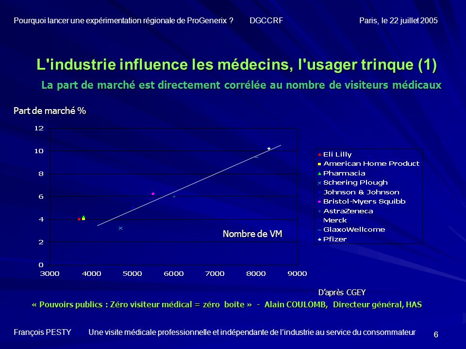 L industrie influence les médecins, l usager trinque (1)