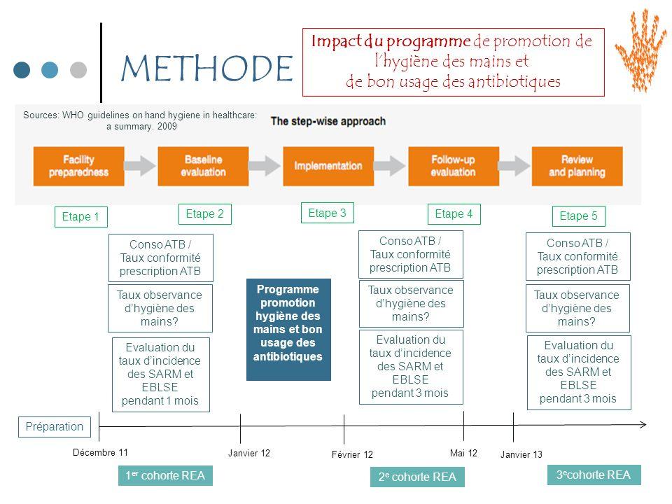 Programme promotion hygiène des mains et bon usage des antibiotiques