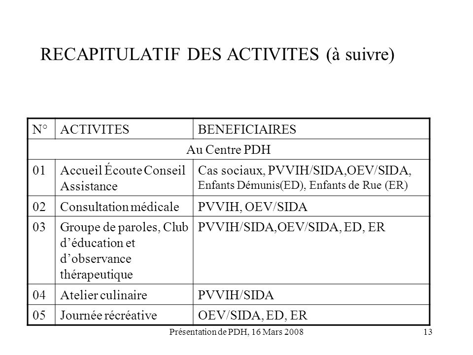 RECAPITULATIF DES ACTIVITES (à suivre)