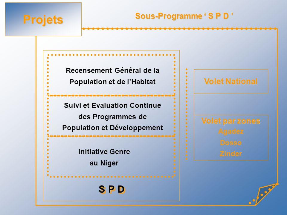 Projets S P D Sous-Programme ' S P D ' Volet National Volet par zones