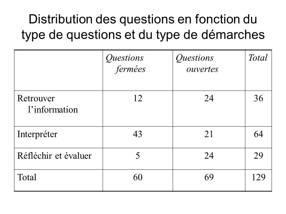 Distribution des questions en fonction du type de questions et du type de démarches