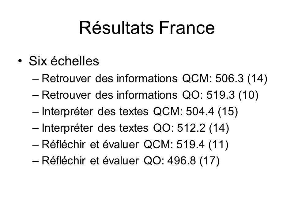 Résultats France Six échelles