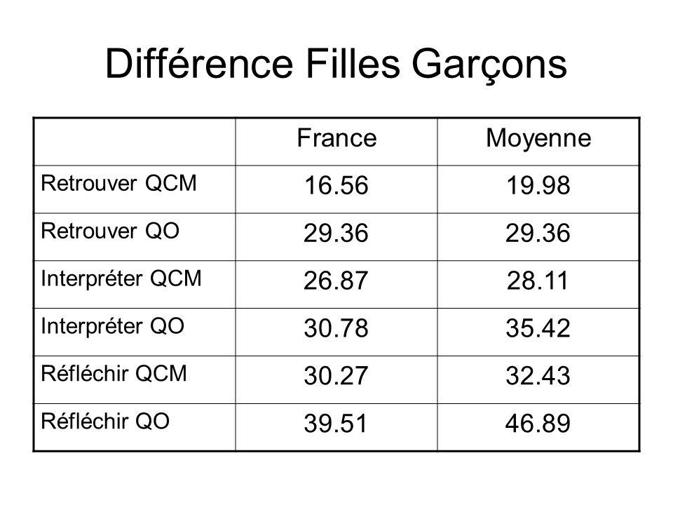 Différence Filles Garçons
