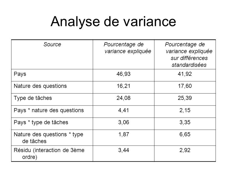 Analyse de variance Source Pourcentage de variance expliquée