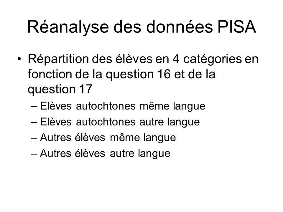 Réanalyse des données PISA
