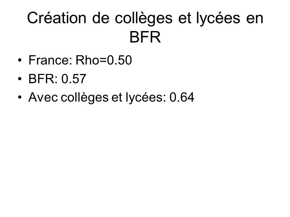 Création de collèges et lycées en BFR