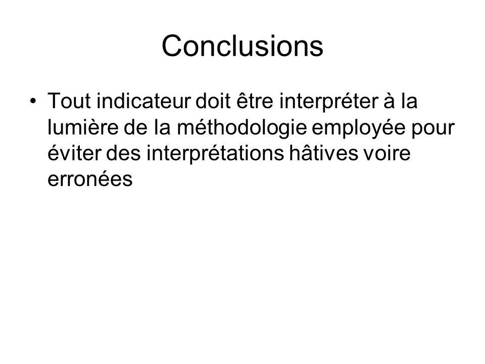 Conclusions Tout indicateur doit être interpréter à la lumière de la méthodologie employée pour éviter des interprétations hâtives voire erronées.