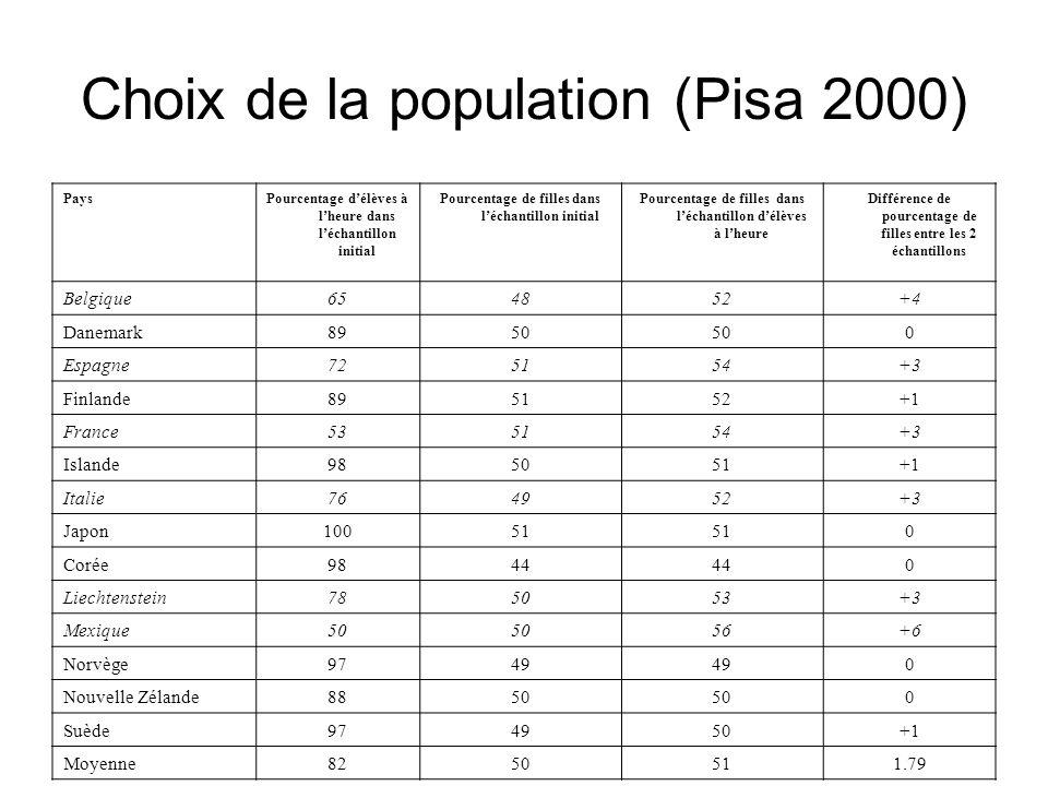 Choix de la population (Pisa 2000)