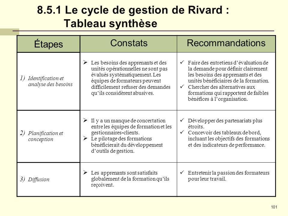 8.5.1 Le cycle de gestion de Rivard : Tableau synthèse