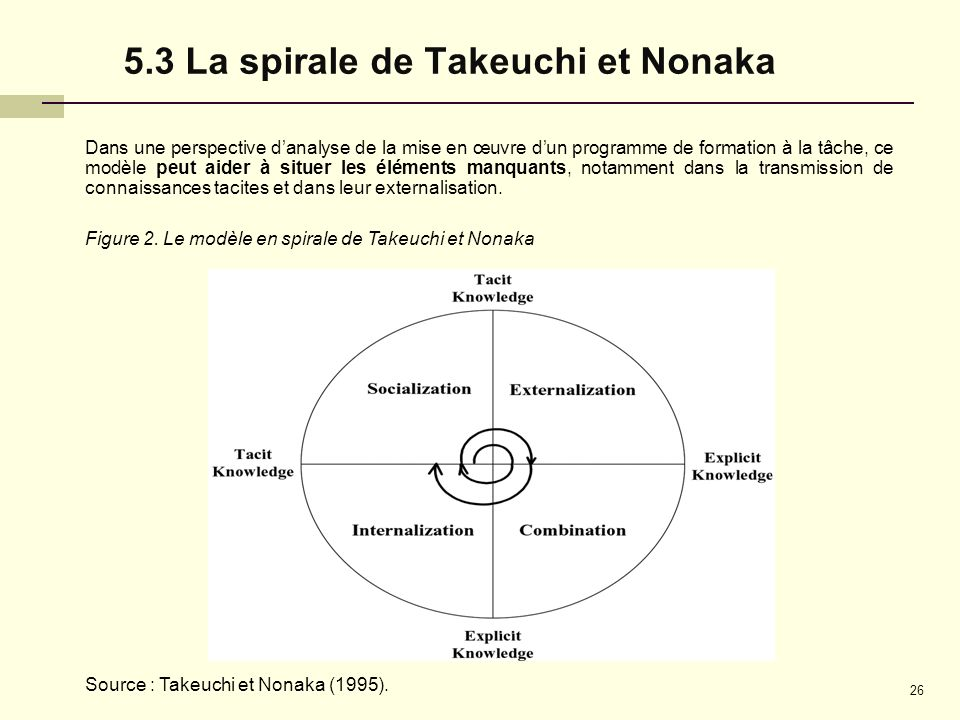 5.3 La spirale de Takeuchi et Nonaka