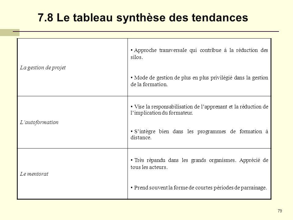 7.8 Le tableau synthèse des tendances