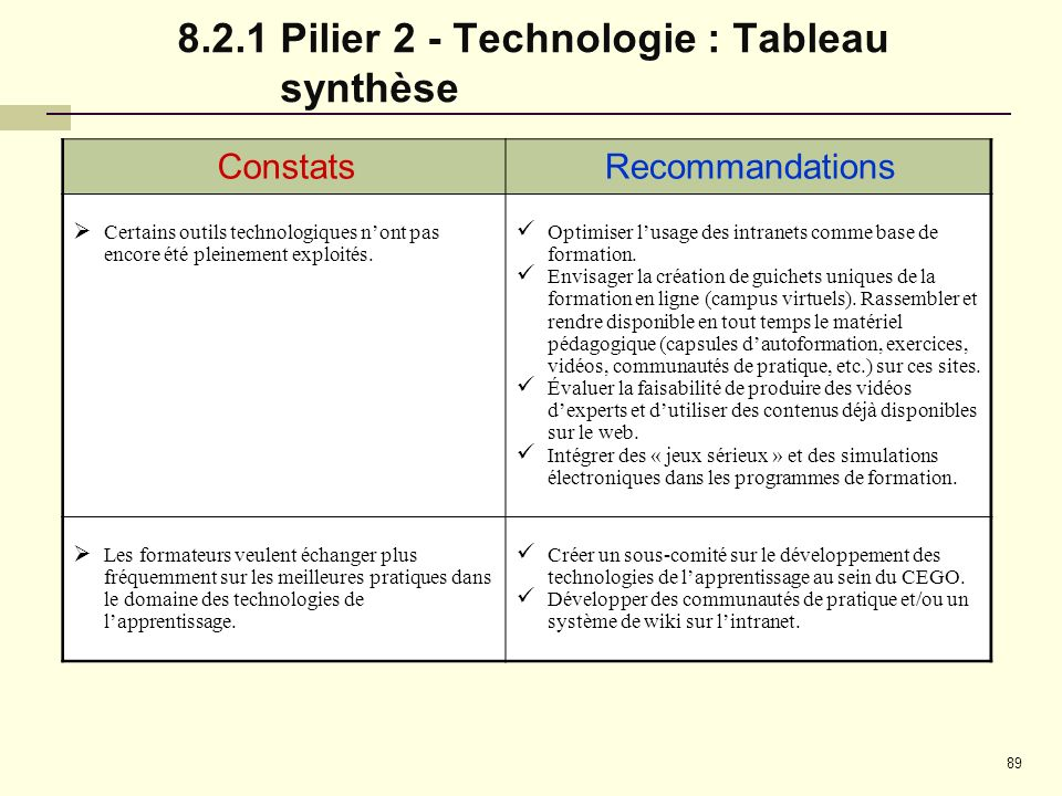 8.2.1 Pilier 2 - Technologie : Tableau synthèse